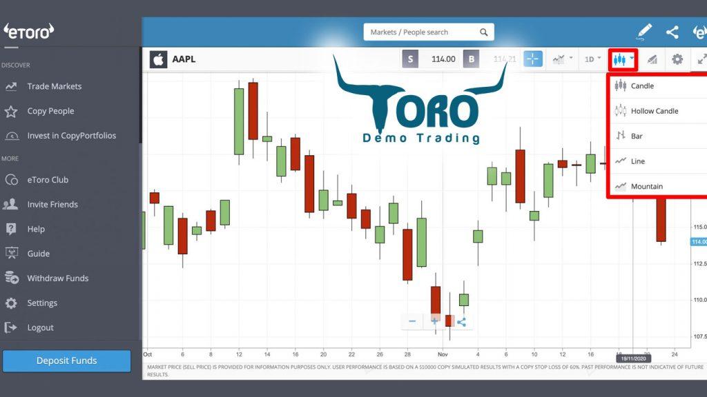 eToro Chart Types