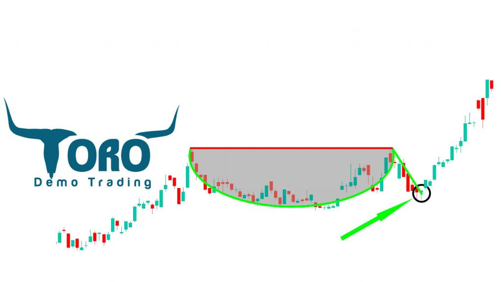 Cup and Handle Stock Pattern
