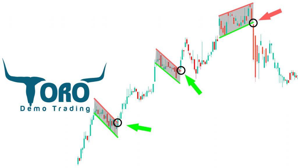 Flag Stock Pattern
