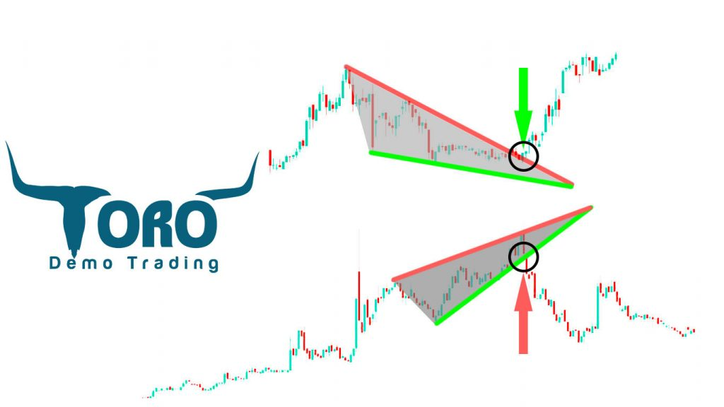 Triangle Stock Pattern