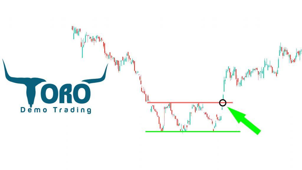 Triple Bottom Stock Pattern