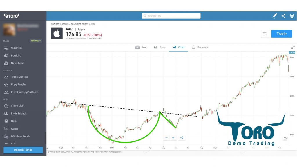 Cup and Handle Pattern for AAPL