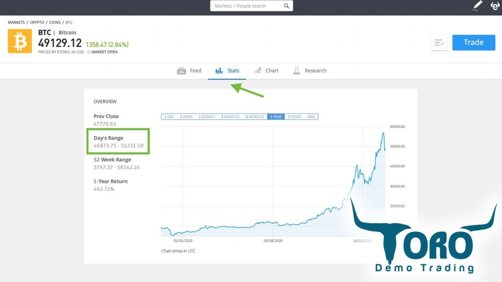 Bitcoin volatility etoro