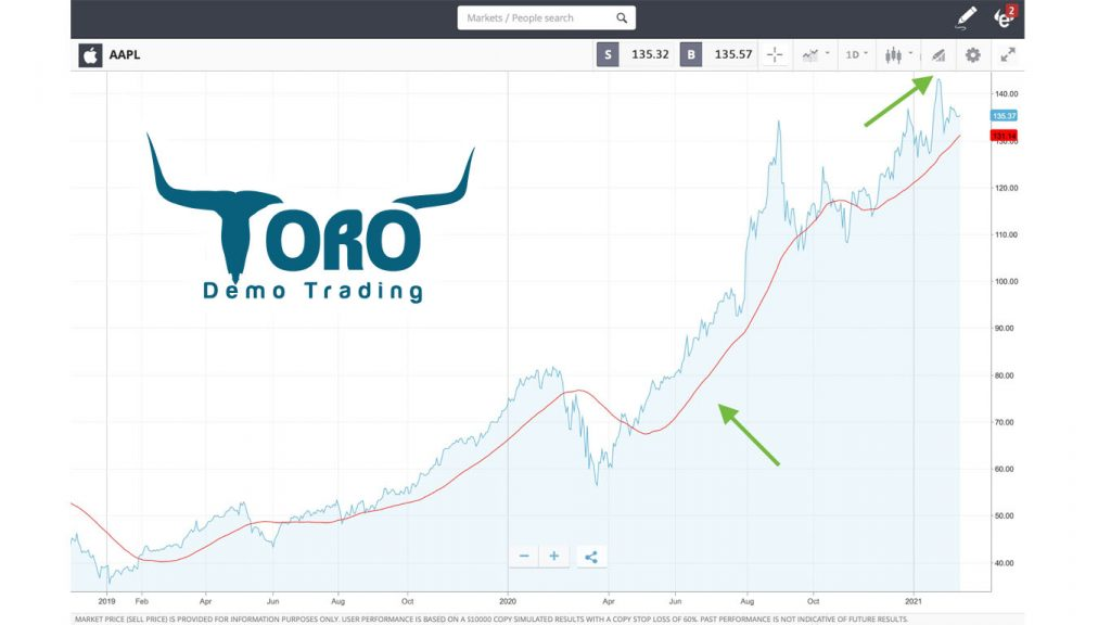 Moving Average eToro