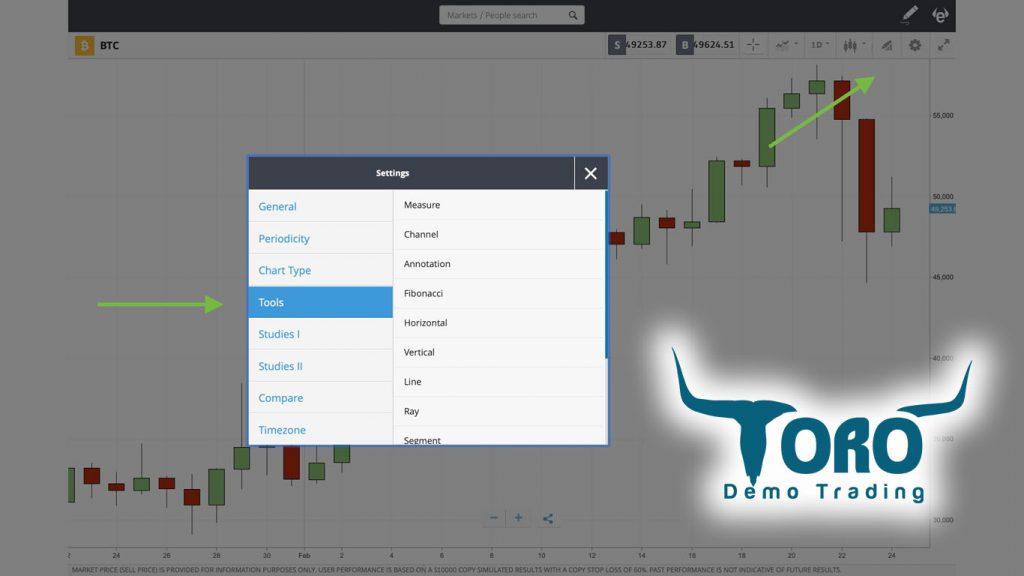 Technical tools Bitcoin etoro