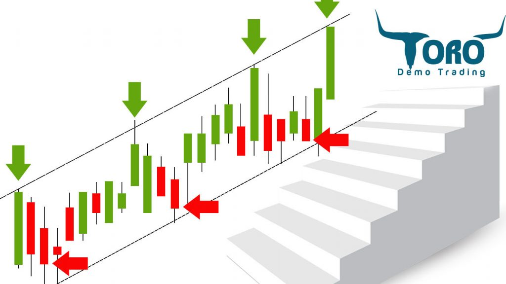 Stair Steps Candlestick Pattern